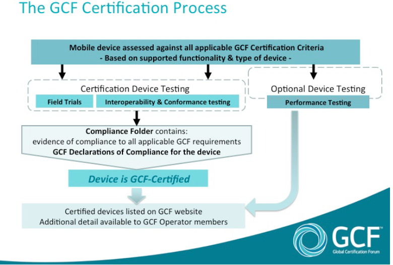 GCF Certification Process